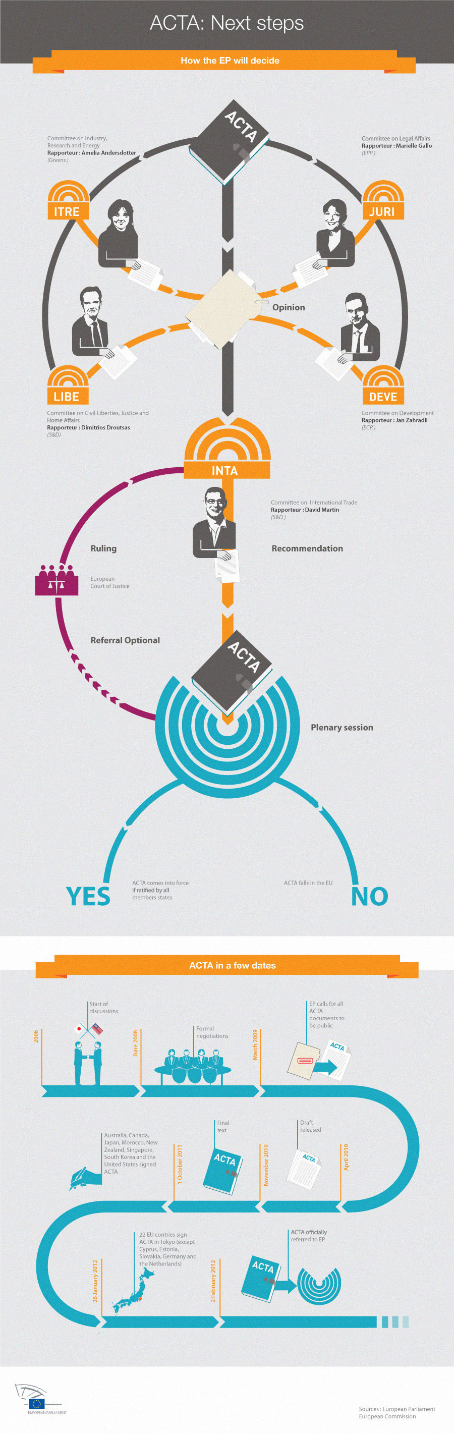 ACTA Infografik - Der Prozess von ACTA im Europäischen Parlament
