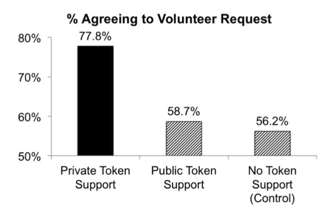 Anteil jener Teilnehmenden, die nach Unterstützung zu weiterem Engagement bereit waren (aus: Kristofferson et al. 2014, S. 10)