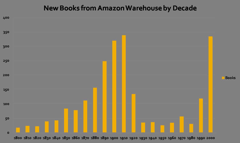 Die Lücke des 20. Jahrhunderts - Grafik für neu erschienene Bücher im Amazon Warehouse