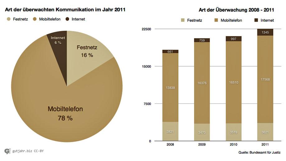 Lauschangriff-Statistik-2