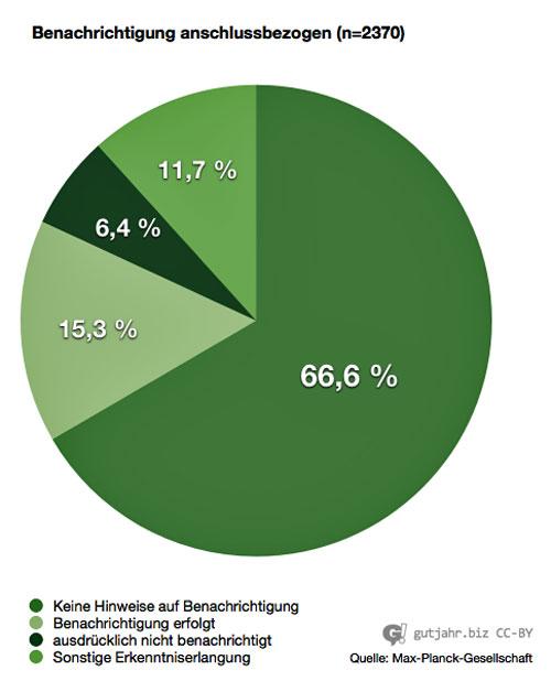Lauschangriff-Statistik-5