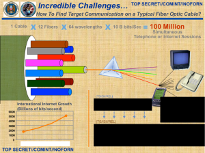 Folie der NSA zum Abschnorcheln von Glasfasern.