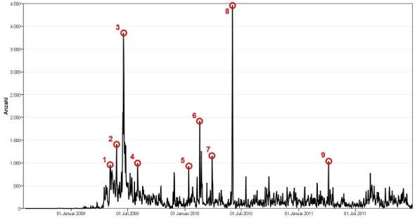 Zensursula-Daten-Peaks-590