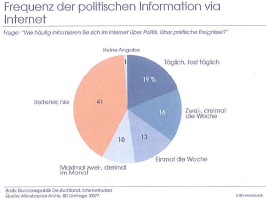 allensbach-frequenz-information-internet