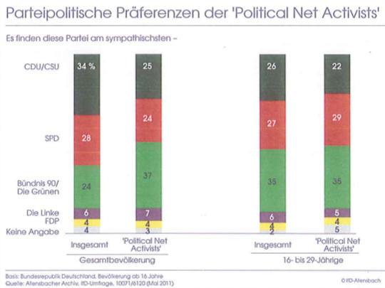 allensbach-political-netactivists-parteipraeferenz