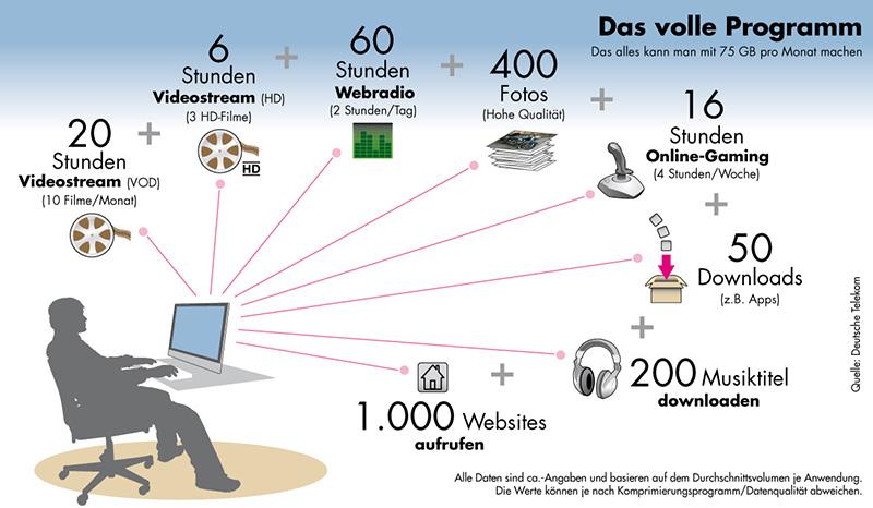 Telekom: Bandbreitensteuerung bei (V)DSL- und Fiber-Tarifen? [Archiv ...
