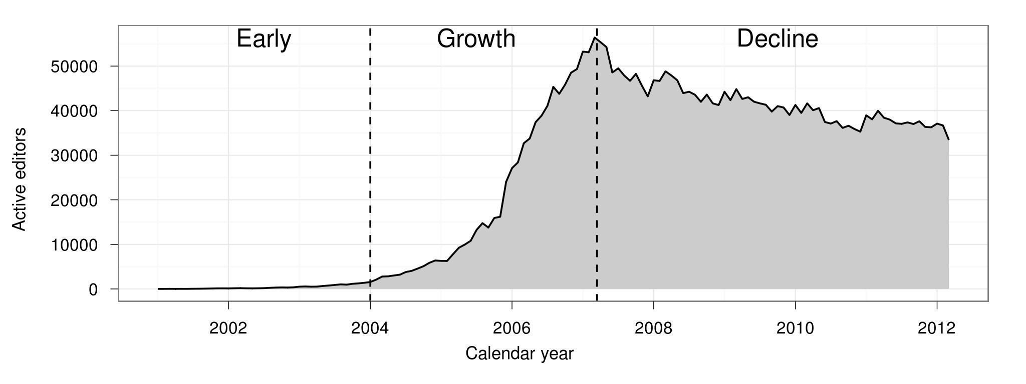 Aktive AutorInnen (>=5 Editierungen/Monat) in der englischsprachigen Wikipedia (Halfaker et al. 2013)