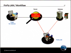 finfly-wlan-workflow