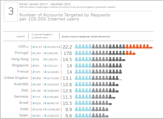 Auszug aus der dritten Visualisierung; www.eff.org
