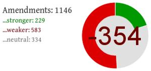 Statistik guter und schlechter Änderungsanträge der Liberalen im EU-Parlament.