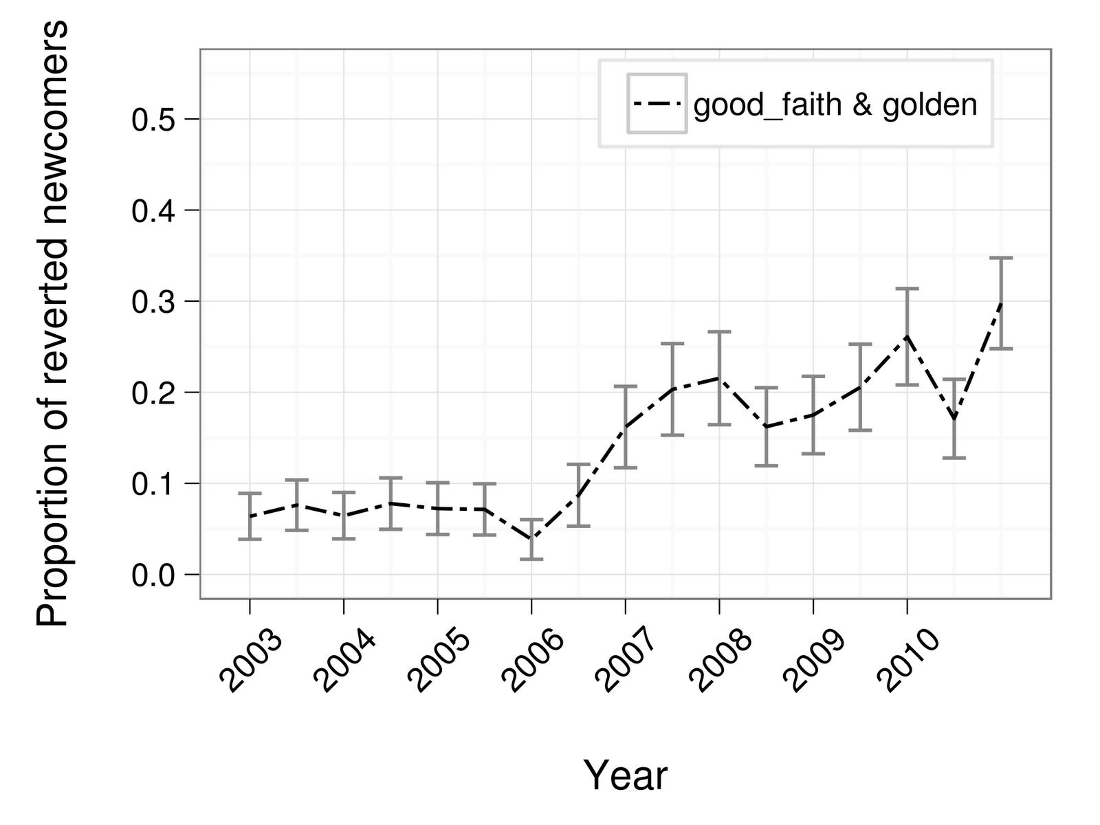 Anteil von Zurückgesetzen  Beiträgen von Neulingen (Halfaker et al. 2013)
