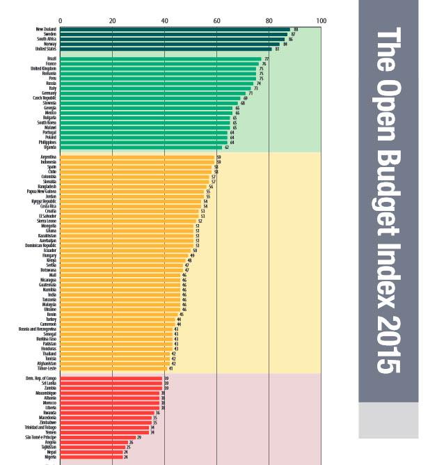 Open Budget Survey: Bundeshaushalt kann noch transparenter werden