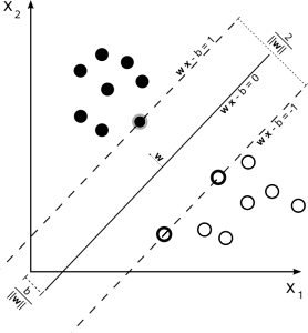 http://upload.wikimedia.org/wikipedia/commons/2/2a/Svm_max_sep_hyperplane_with_margin.png
